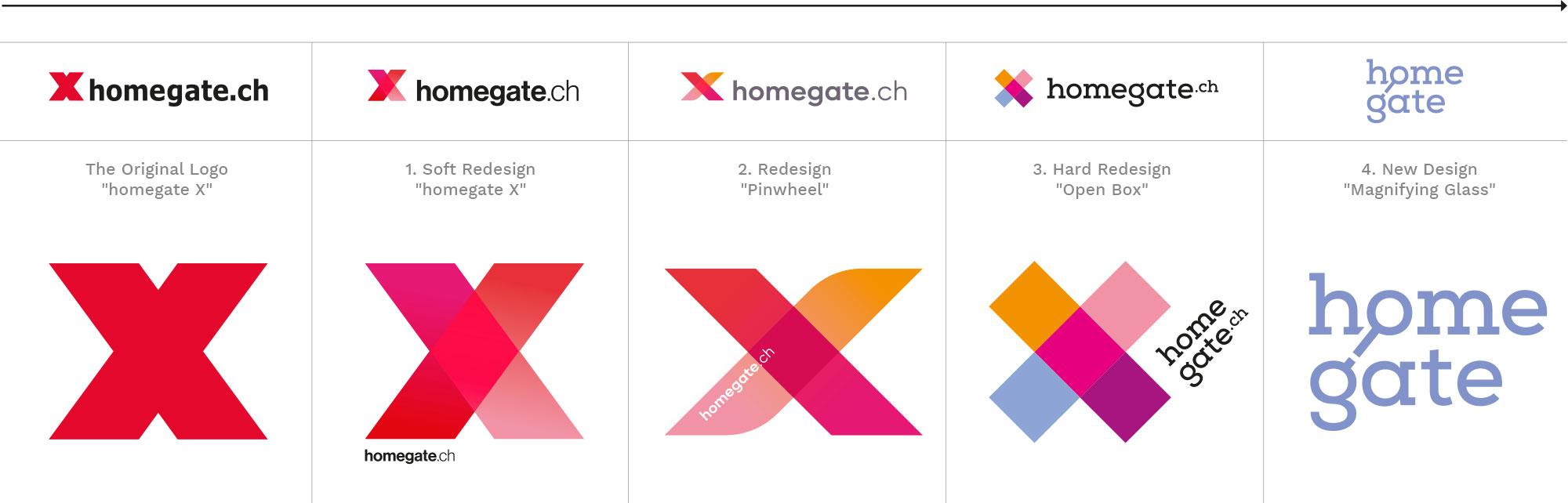 susanngreuel-homegate-corporatedesign-studie